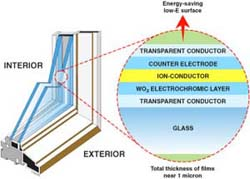 electrochromic smart window