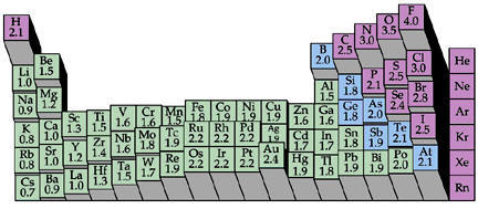 electronegativities of the elements
