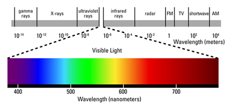 electromagnetic spectrum with visible region expanded