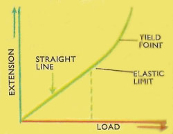 extension versus load