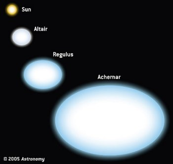 comparison of stars flattened by their fast spin