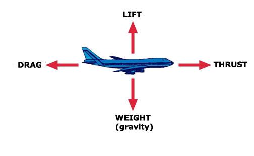 gaya pada pesawat