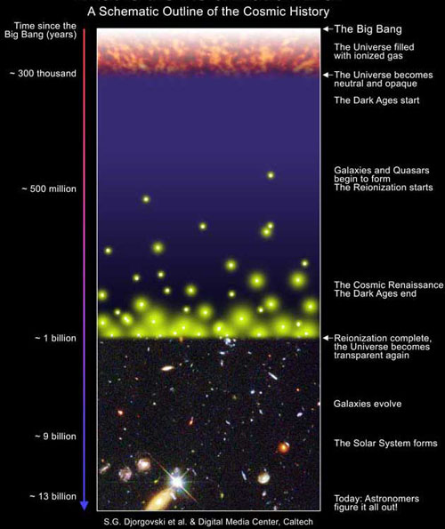 cosmic history and the formation and evolution of galaxies