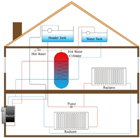 gravity hot water system
