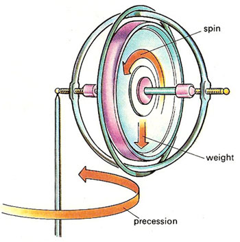 gyroscope_diagram.jpg
