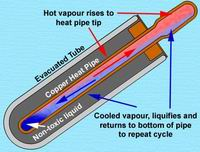 heat pipe evacuated-tube collector cross section