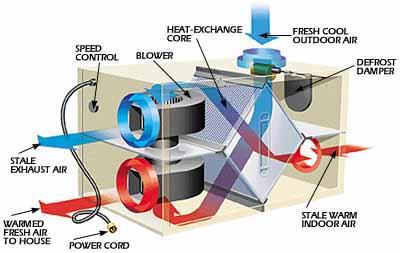 ...традиционный увлажнитель воздуха, принципиальная схема сплит системы.