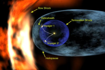 heliopause and associated structures