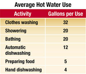 average hot water use