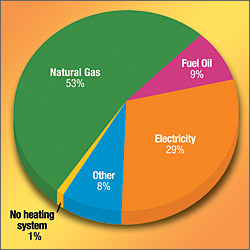 chart of household heating systems