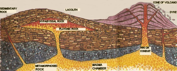 igneous structures