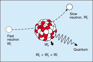 inelastic scattering of neutron