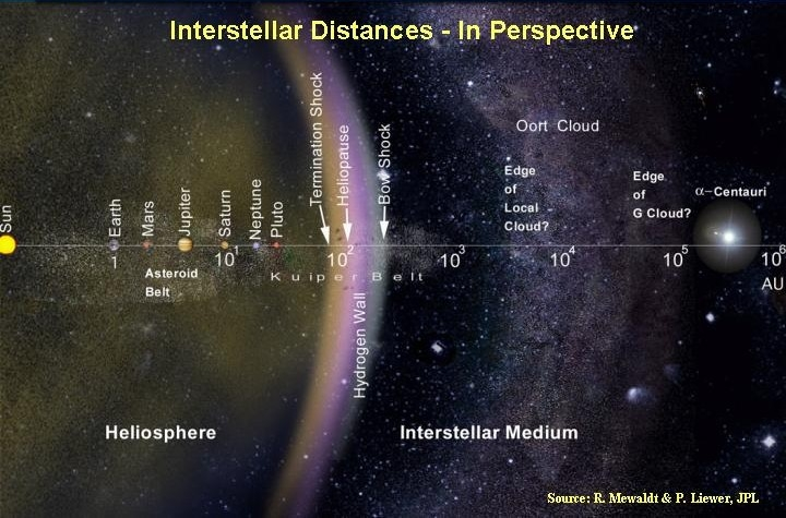 scale of interstellar distance