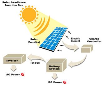how an inverter works as part of a solar power system