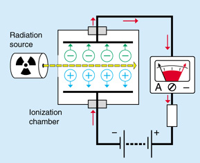 What is the principle behind radioactive hookup