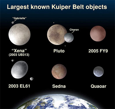 Largest known Kuiper Belt objects. Credit: NASA, ESA, and A. Feild (STScI)