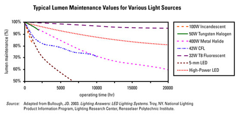 lumen maintenance values