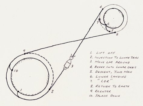 sketch of lunar-orbit rendezvous by John Houbolt