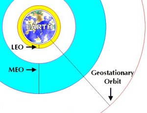 types of Earth orbit