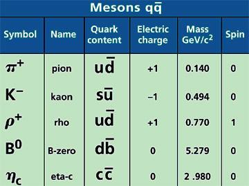 Quarks - Mesons