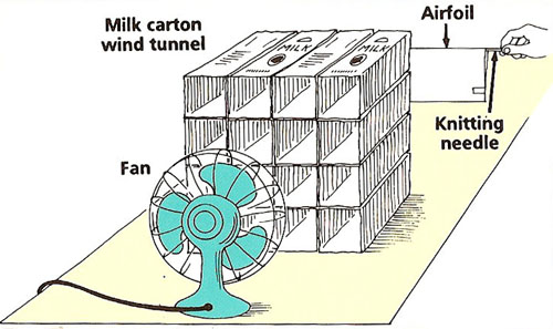 model wind tunnel