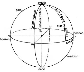 celestial sphere with nadir indicated