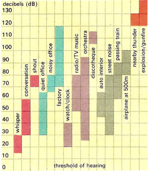 Decibel levels associated with various common sources of noise