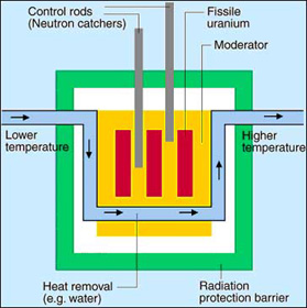Nuclear reactor nuclear reactor principle credit european nuclear society moderator principle ccuart Image collections
