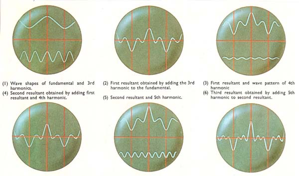 oscilloscope wave formes