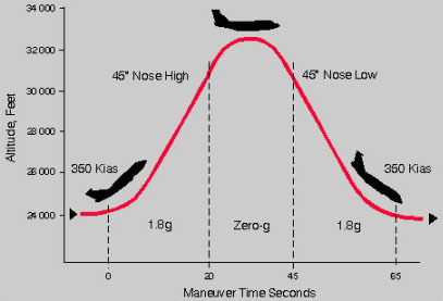 parabolic flight path