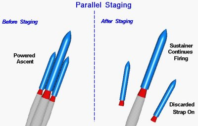 parallel staging