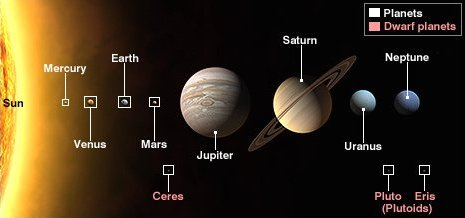 planets, dwarf planets, and plutoids