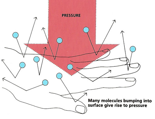 Many molecules bumping into a surface, such as a person's hand, create pressure