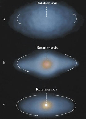stages in the formation of a protoplanetary system