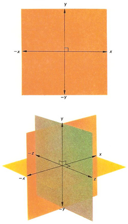 Axes used in rectangular coordinate systems