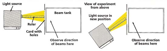 refraction experiment