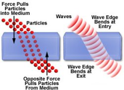 refraction of light explained both the particle and wave theories