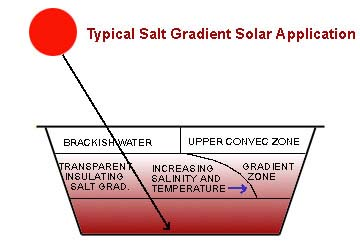 salt graedient solar pond diagram