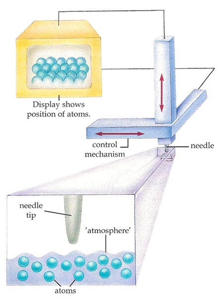 how a scanning-tunneling microscope works