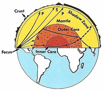 seismic waves inside the Earth