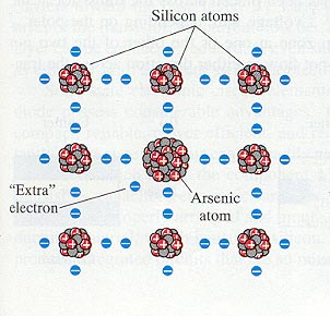 silicon doped with arsenic