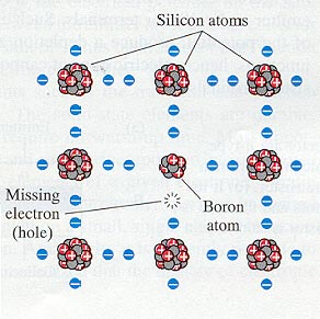 silicon doped with boron