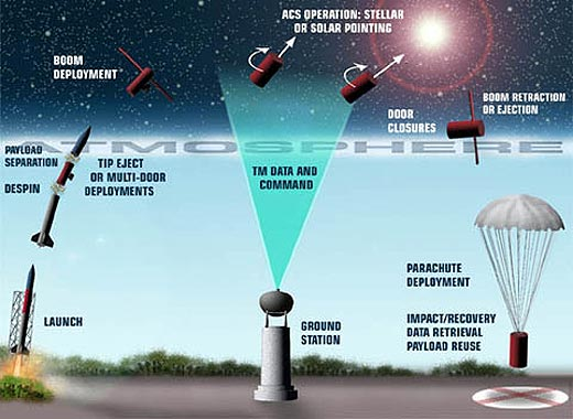 typical sounding rocket mission. Credit: NASA