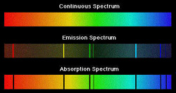 types of spectrum compared: continuous, emission and absorption