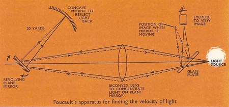 Foucault's method for measuring the speed of light