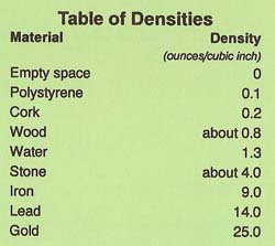 table of densities
