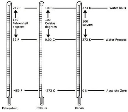 Scale Temperature Celsius Celsius And Kelvin Scales