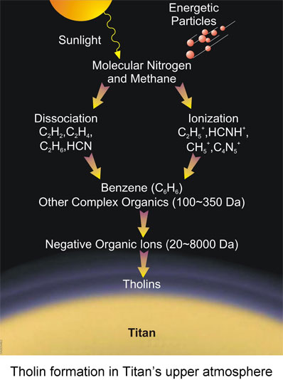 theoretical model of tholin formation on Titan