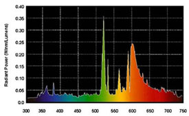 SPX35 Tri-phosphor fluorescent. Image source: GE Lighting