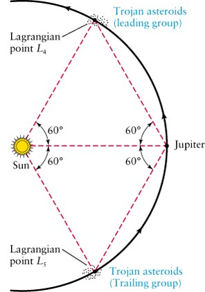 Image result for lagrange points between saturn and jupiter